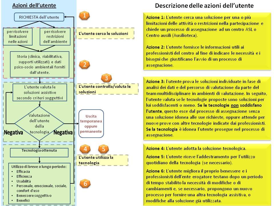 Modello ideale di assegnazione dal lato utente (attenzione Figura coperta da Copyright)