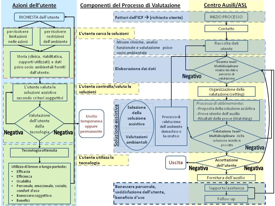 Modello ideale di assegnazione (attenzione Figura coperta da Copyright)
